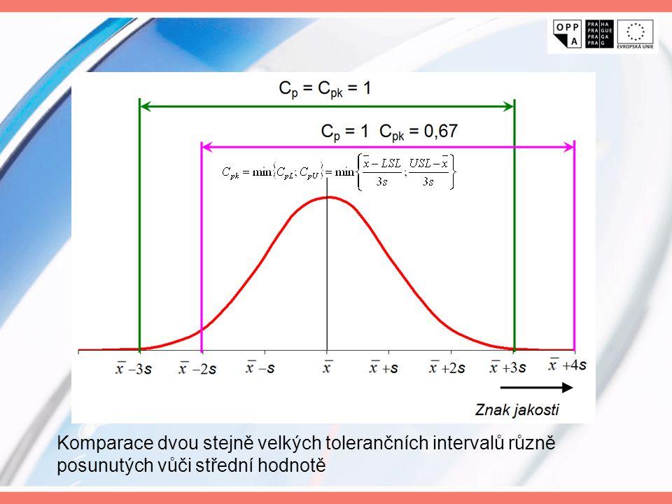 Komparace dvou stejně velkých tolerančních intervalů různě posunutých vůči střední hodnotě
