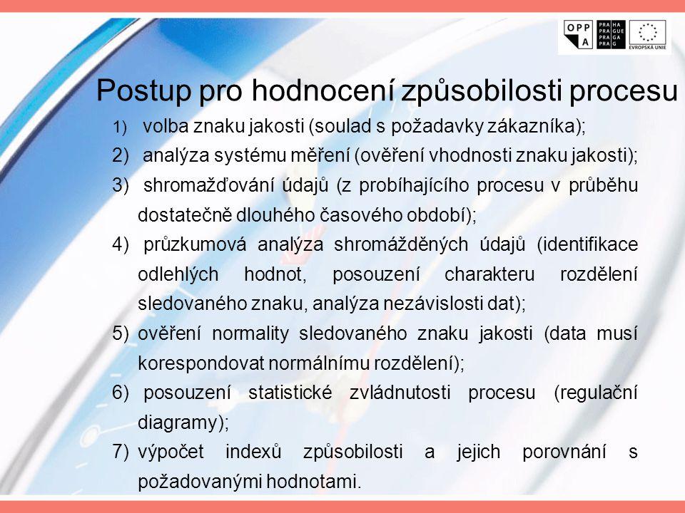 1) volba znaku jakosti (soulad s požadavky zákazníka); 2) analýza systému měření (ověření vhodnosti znaku jakosti); 3) shromažďování údajů (z probíhaj