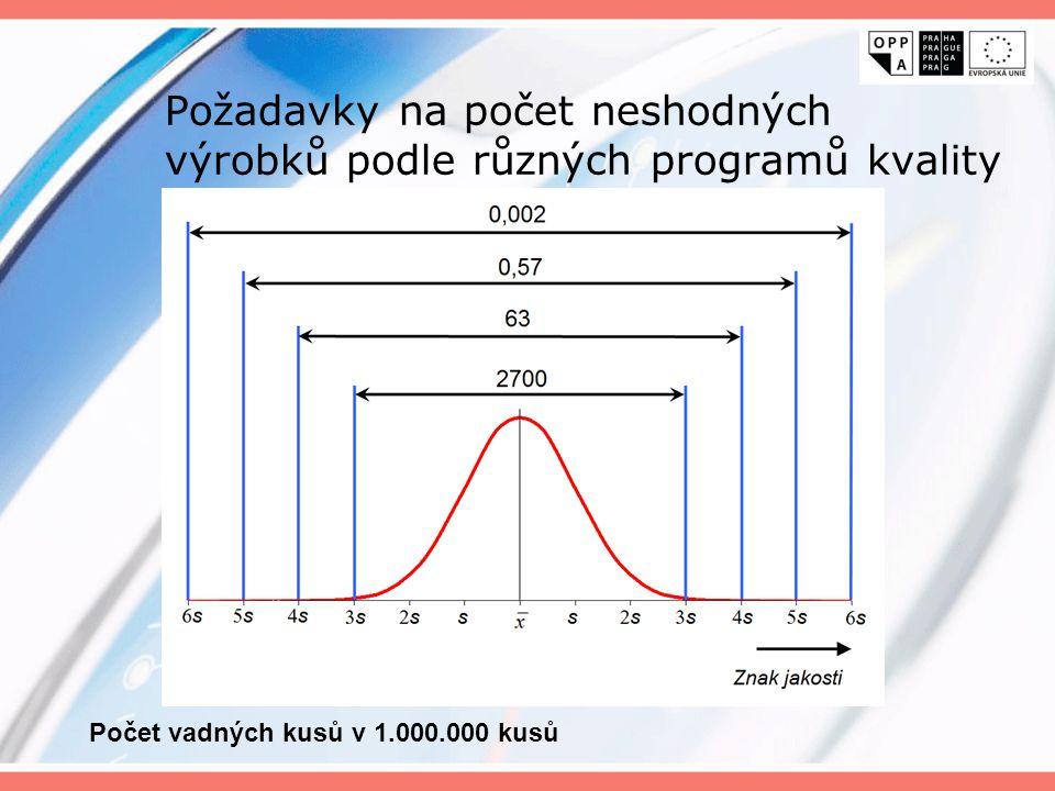 Požadavky na počet neshodných výrobků podle různých programů kvality Počet vadných kusů v 1.000.000 kusů