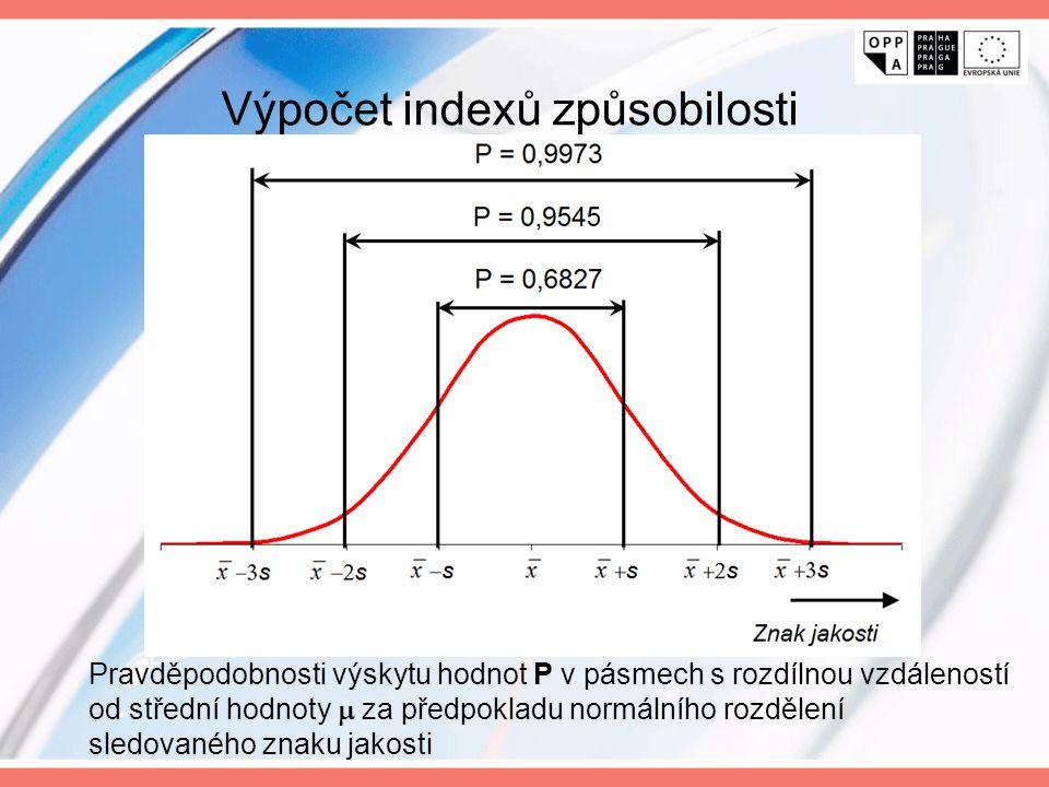Výpočet indexů způsobilosti Pravděpodobnosti výskytu hodnot P v pásmech s rozdílnou vzdáleností od střední hodnoty  za předpokladu normálního rozděle