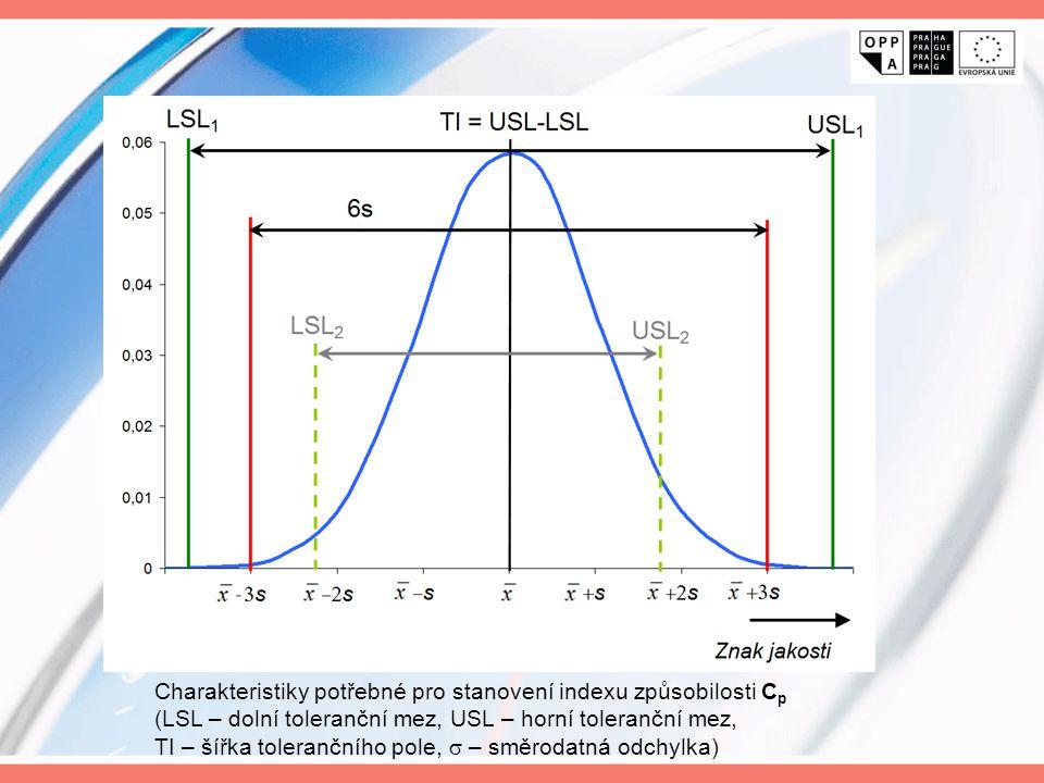 Charakteristiky potřebné pro stanovení indexu způsobilosti C p (LSL – dolní toleranční mez, USL – horní toleranční mez, TI – šířka tolerančního pole,