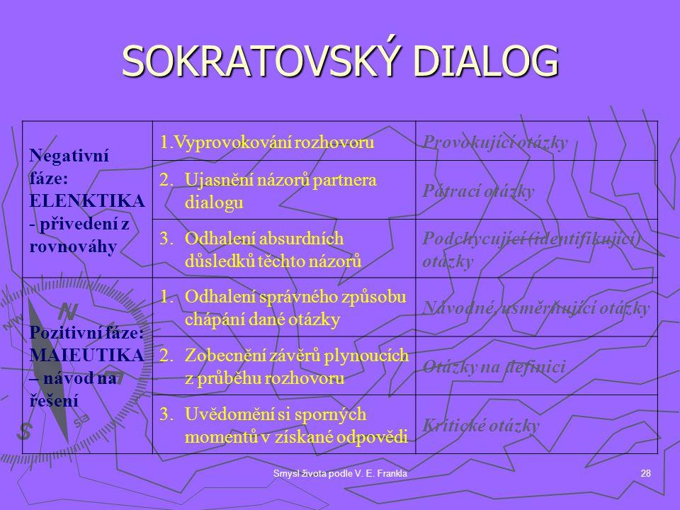 Smysl života podle V. E. Frankla28 SOKRATOVSKÝ DIALOG Negativní fáze: ELENKTIKA - přivedení z rovnováhy 1.Vyprovokování rozhovoruProvokující otázky 2.