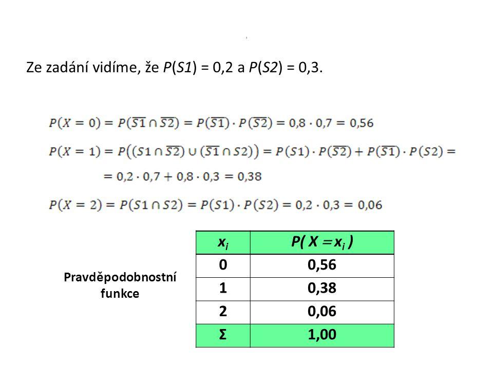 Ze zadání vidíme, že P(S1) = 0,2 a P(S2) = 0,3., xixi P( X  x i ) 00,56 10,38 20,06 Σ1,00 Pravděpodobnostní funkce