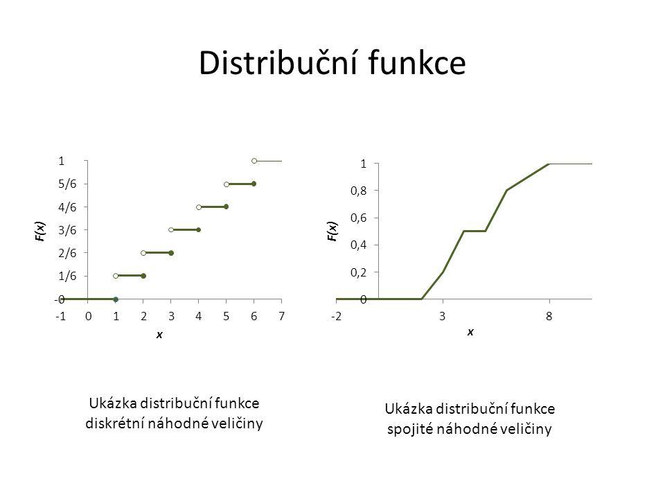 Distribuční funkce Ukázka distribuční funkce diskrétní náhodné veličiny Ukázka distribuční funkce spojité náhodné veličiny