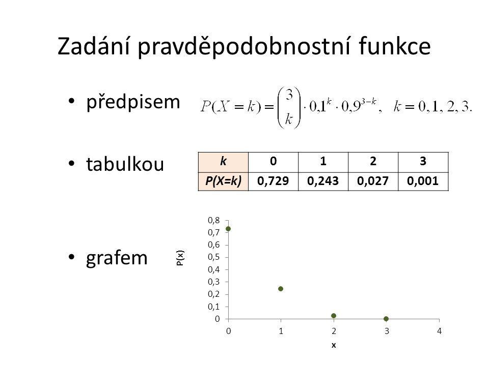 Zadání pravděpodobnostní funkce předpisem tabulkou grafem k0123 P(X=k)0,7290,2430,0270,001