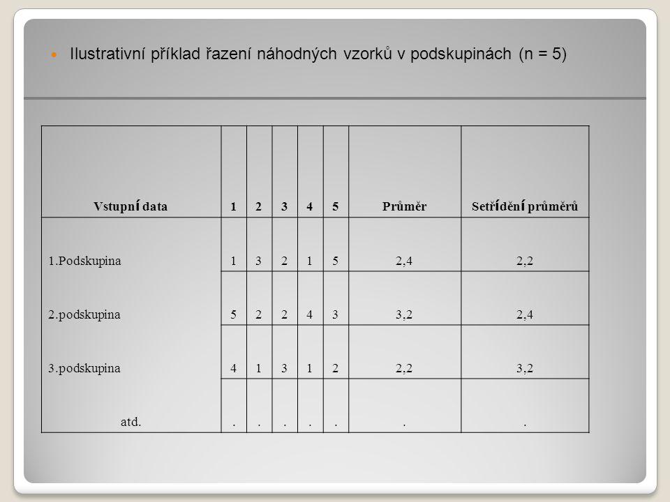 Ilustrativní příklad řazení náhodných vzorků v podskupinách (n = 5) Vstupn í data 12345Průměr Setř í děn í průměrů 1.Podskupina132152,42,2 2.podskupina522433,22,4 3.podskupina413122,23,2 atd........