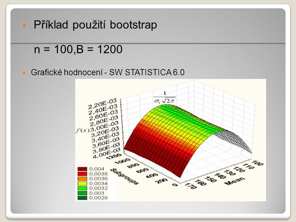 Příklad použití bootstrap n = 100,B = 1200 Grafické hodnocení - SW STATISTICA 6.0