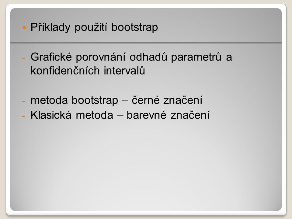 Příklady použití bootstrap - Grafické porovnání odhadů parametrů a konfidenčních intervalů - metoda bootstrap – černé značení - Klasická metoda – barevné značení