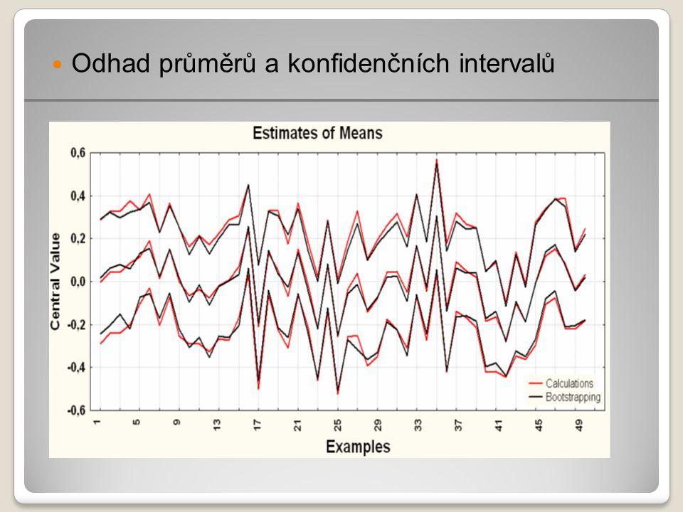 Odhad průměrů a konfidenčních intervalů
