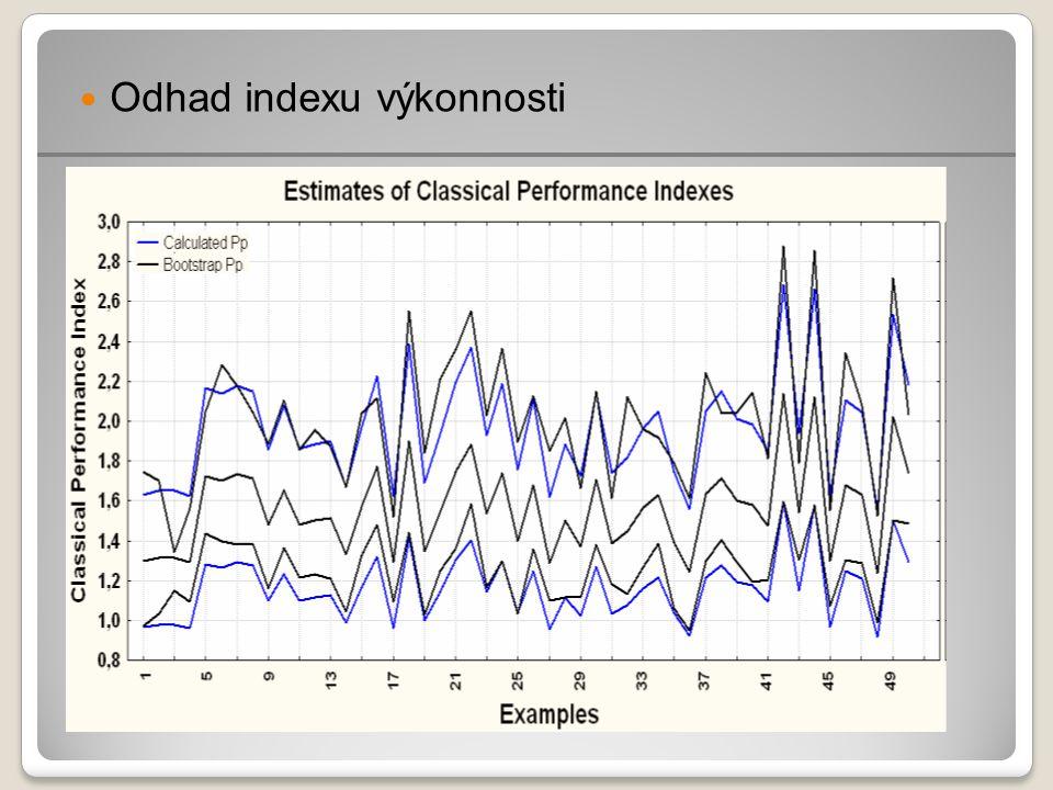 Odhad indexu výkonnosti