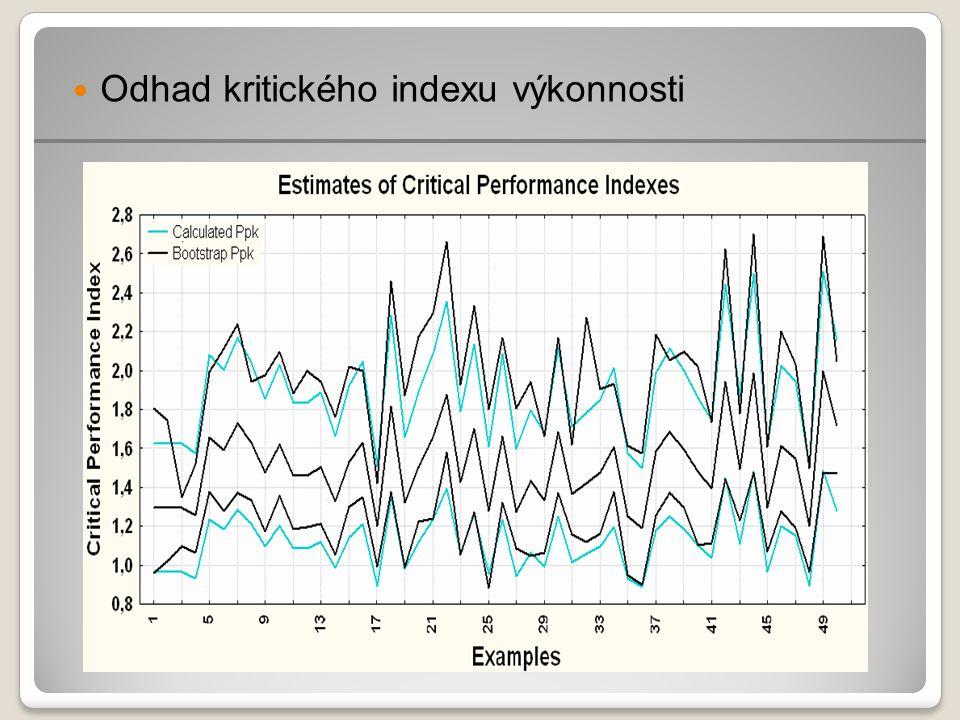 Odhad kritického indexu výkonnosti