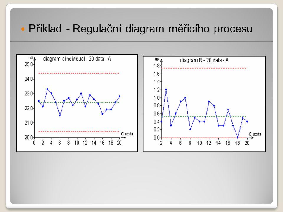 Příklad - Regulační diagram měřicího procesu