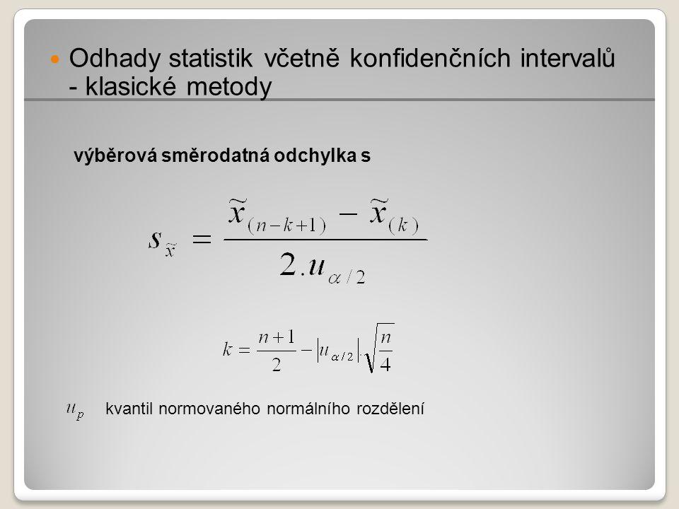 Index Pp a kondidenční intervaly (po Efronově korekci)