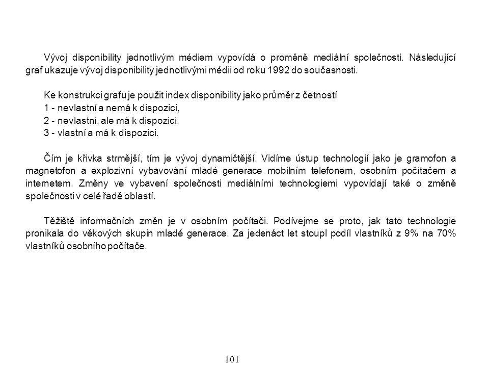 102 Vývoj disponibility technickými mediálními prostředky ve věkové skupině 15 - 30 let v letech 1992-2005