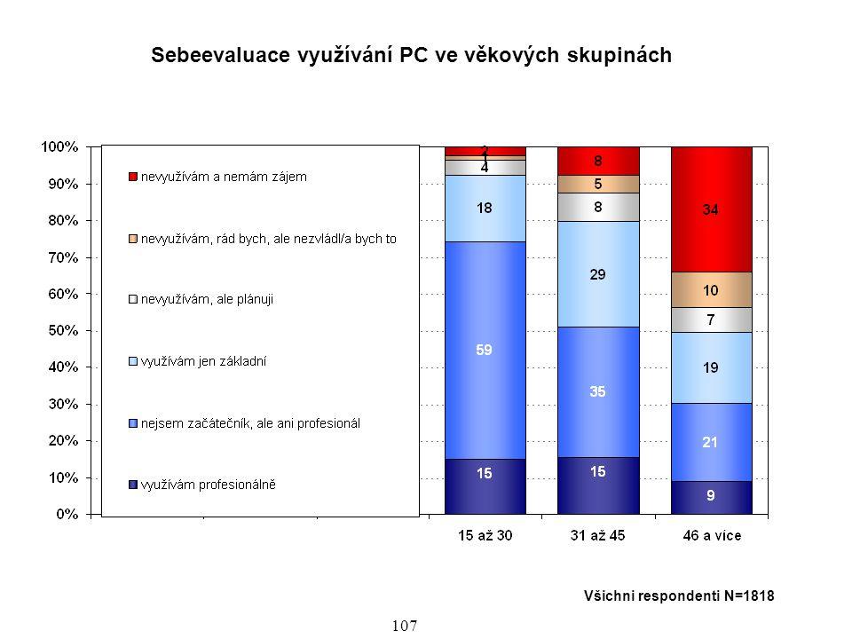 108 Přístup k internetu (disponibilita) ve věkových skupinách, v letech 1995 - 2005 S fázovým posunem po disponibilitě osobním počítačem se vyvíjela disponibilita internetem, to znamená přístup k internetu.