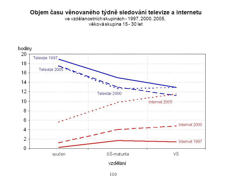 111 Další graf poskytuje údaje z časového snímku a porovnává čas věnovaný poslechu rozhlasu, sledování televize a internetu ve věkových skupinách.