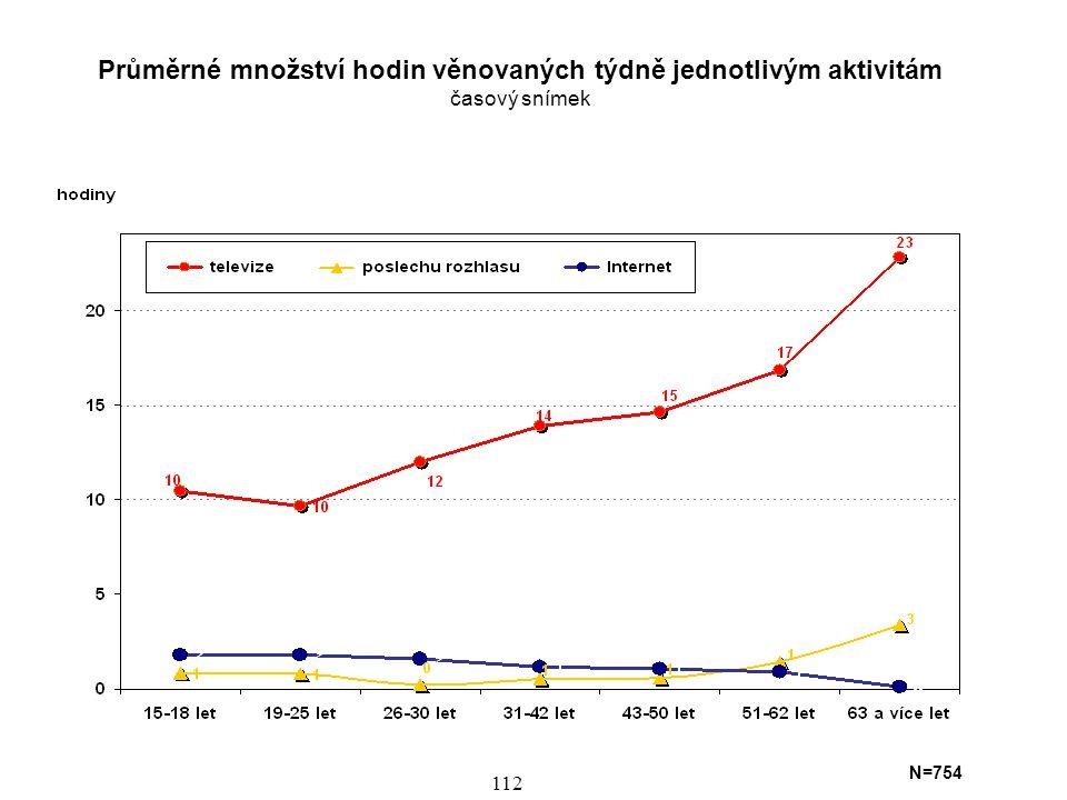 113 Průměrné množství hodin věnovaných týdně jednotlivým aktivitám časový snímek N=754 Tento graf podává údaje o časovém objemu konkrétnějších počítačových aktivit v závislosti na věku.