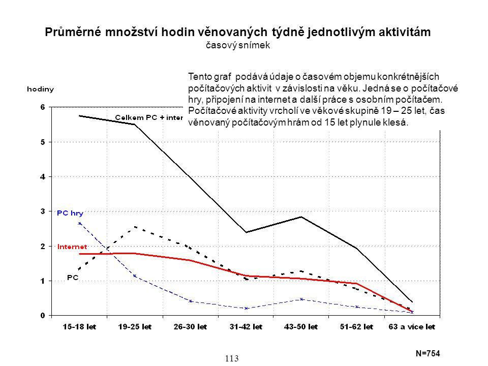 Využívání Internetu ve věkových skupinách (hodiny týdně - časový snímek) 2000 a 2005 15 až 25 26 až 35 36 až 45 46 až 55 56 a více 2000 2005 2000 2005 2000 2005 2000 2005 2000 2005 +11%* +10%* +11%* +8%* +14%* * Nárůst počtu uživatelů Internetu v jednotlivých věkových skupinách rok 2000 N=932, rok 2005 N=754 Vývoj času věnovaného internetu ukazuje následující graf.