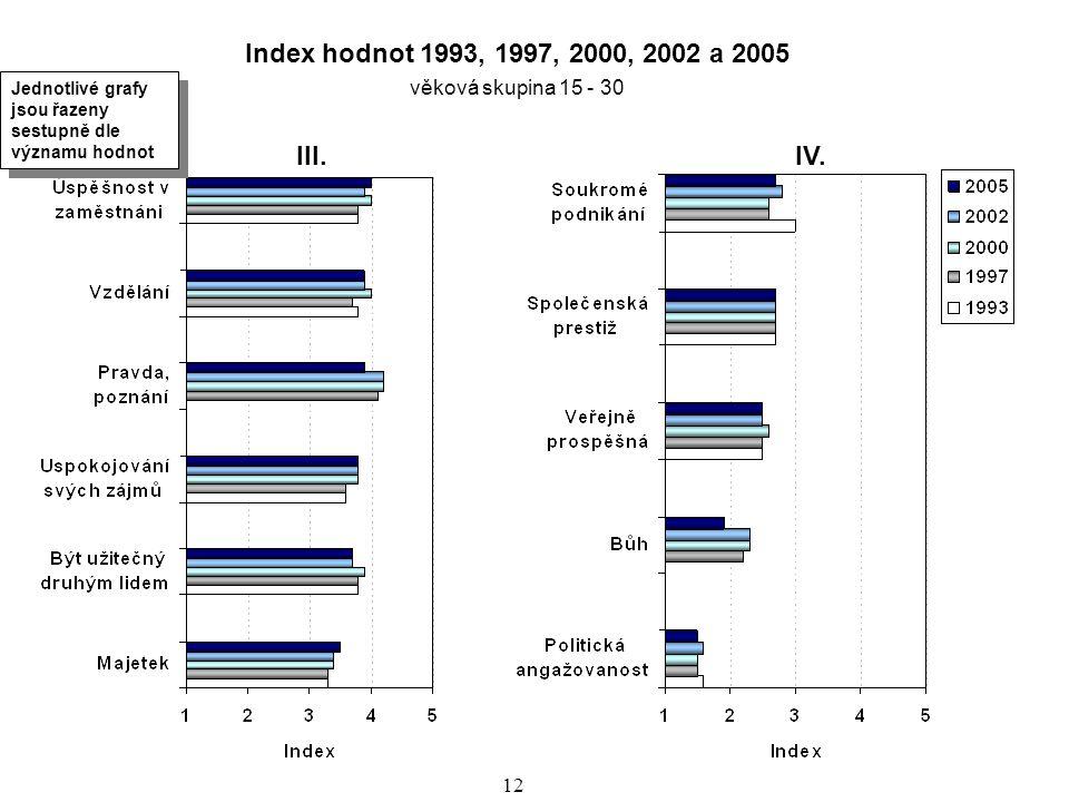 13 Komparace časové řady i srovnání populace a mládeže na základě dat z roku 2005 vykazují shodné trendy.