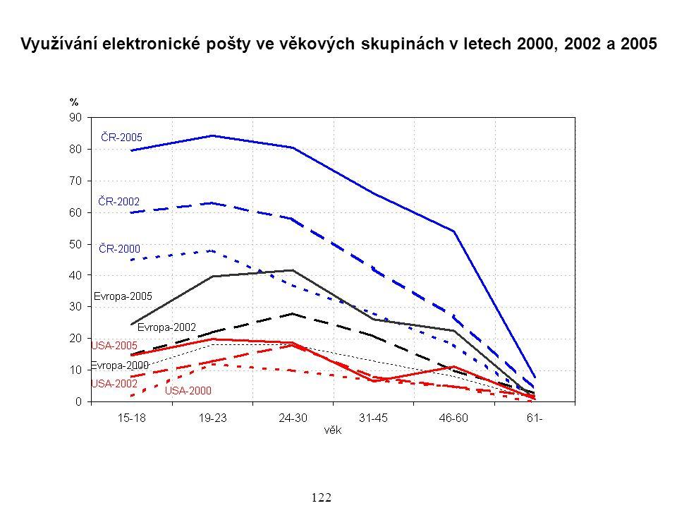 123 Z grafu vidíme celkový obrovský nárůst elektronické komunikace, tedy její digitalizaci a přesah z české společnosti do evropské a mimoevropské.