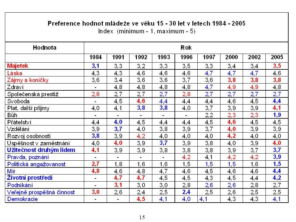 16 Vývoj vybraných hodnot 1984 až 2005 věková skupina 15 - 30 Nejmenší význam Největší význam