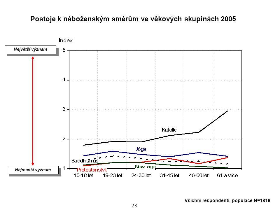 24 Postoje ke společensko – politickým směrům ve věkových skupinách 2005 Nejmenší význam Největší význam Všichni respondenti, populace N=1818