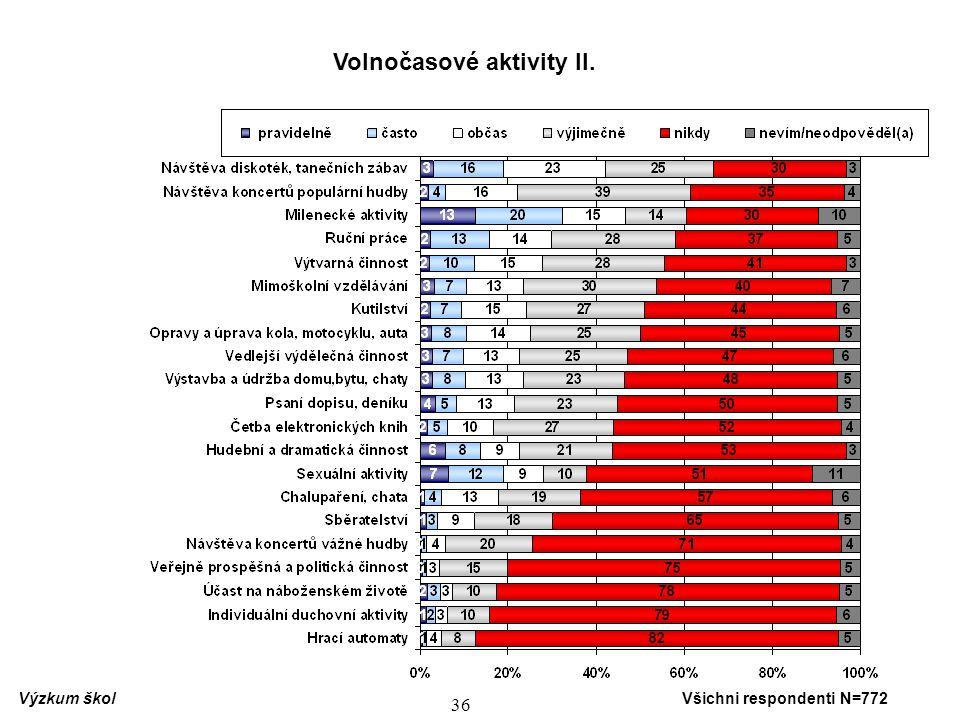 37 O mládeži nevypovídají pouze údaje o aktivitách, které realizuje, ale také údaje o podílu mládeže, která danou aktivitu nikdy nerealizuje.