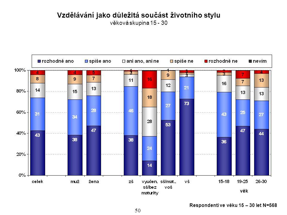 51 Vzdělávání jako důležitá součást životního stylu věková skupina 15 - 30 Respondenti 15-30 let N=568 věk