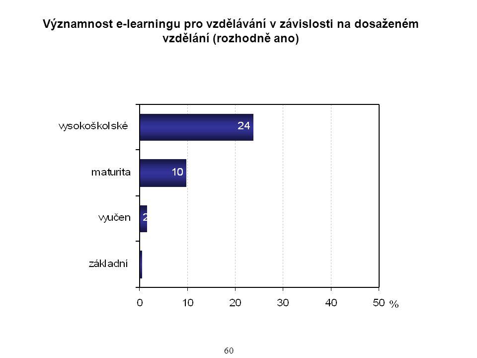 61 Po vyhodnocení, jak forma vzdělávání vyhovuje a projevení zájmu o vzdělávací formy, následuje zjištění, jak jsou jednotlivé formy vzdělávání využívány.