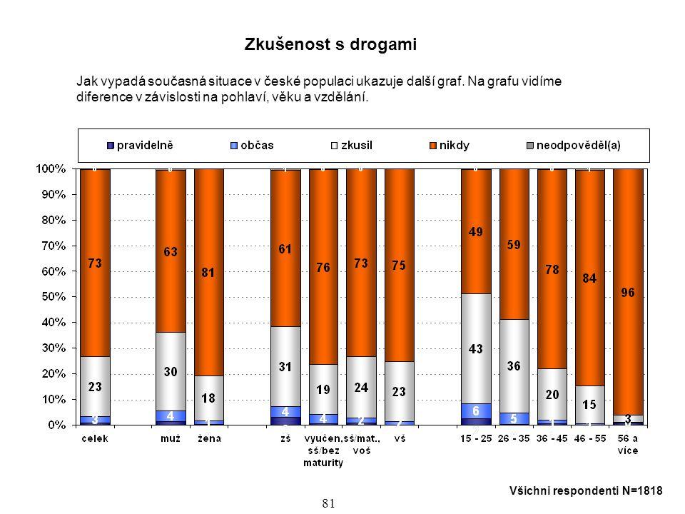 82 Profil uživatelů drog Jaký je vztah mezi sociálními a psychickými charakteristikami jedince v závislosti na uživateli drogy.