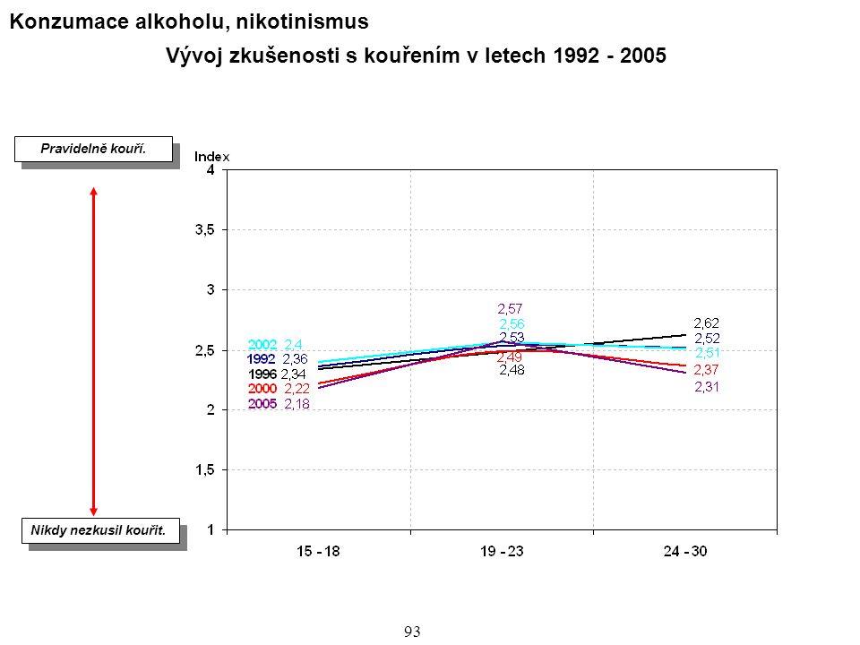 94 Zkušenost s kouřením Všichni respondenti N=1818