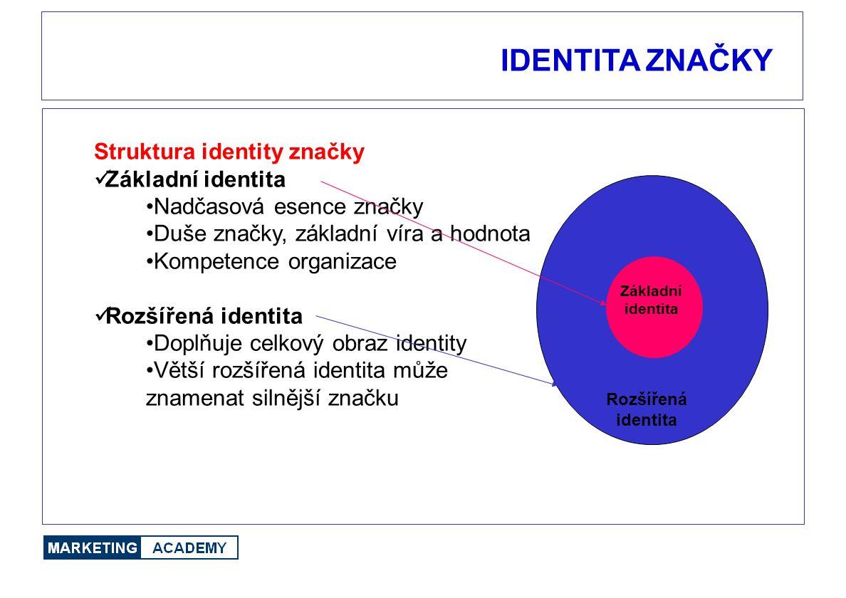 IDENTITA ZNAČKY Struktura identity značky Základní identita Nadčasová esence značky Duše značky, základní víra a hodnota Kompetence organizace Rozšíře