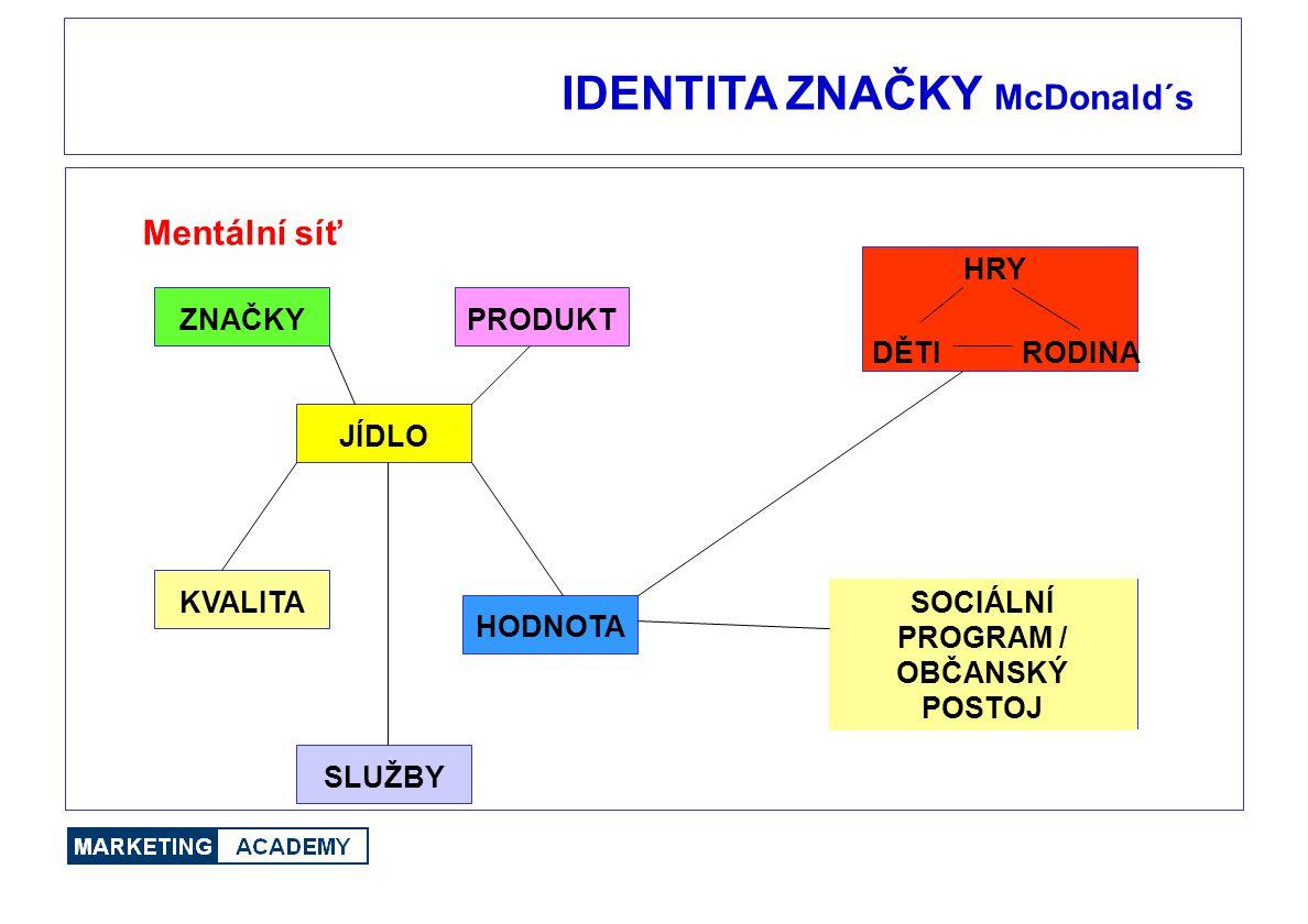 IDENTITA ZNAČKY McDonald´s Mentální síť ZNAČKYPRODUKT JÍDLO KVALITA HODNOTA SLUŽBY HRY DĚTIRODINA SOCIÁLNÍ PROGRAM / OBČANSKÝ POSTOJ