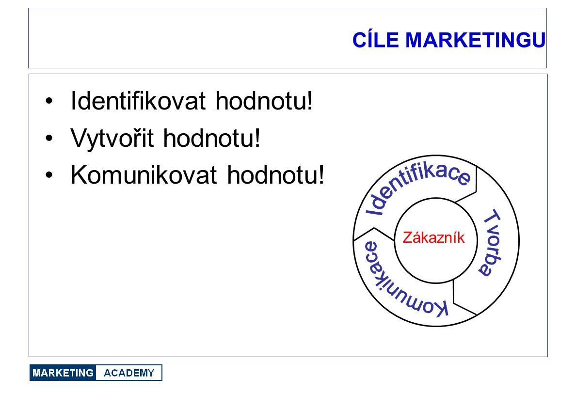CÍLE MARKETINGU Zákazník Identifikovat hodnotu! Vytvořit hodnotu! Komunikovat hodnotu!