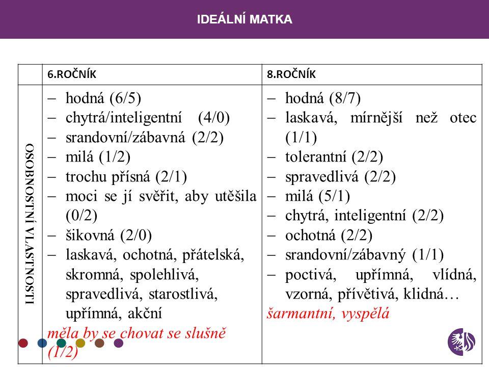 IDEÁLNÍ MATKA 6.ROČNÍK8.ROČNÍK OSOBNOSTNÍ VLASTNOSTI  hodná (6/5)  chytrá/inteligentní (4/0)  srandovní/zábavná (2/2)  milá (1/2)  trochu přísná