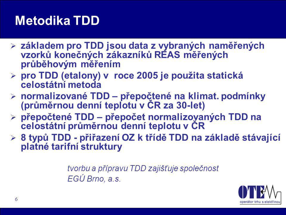 27 Příprava na aplikaci TDD (2005) – vztah na OTE  OZ, obchodník –zaregistrování OPM v síti DS jako detailní OPM (změna dodavatele), včetně přiřazení TDD - analogicky jako u A,B měření –smluvní hodnoty zadává SZ za celou skupinu (dle převzetí zodpovědnosti) –zúčtování odchylek SZ za celou skupinu (dle převzetí zodpovědnosti) –Clearing z OPM měřených C na základě odečtů detailních OPM ve formě DUF  Časový harmonogram dle pravidel trhu