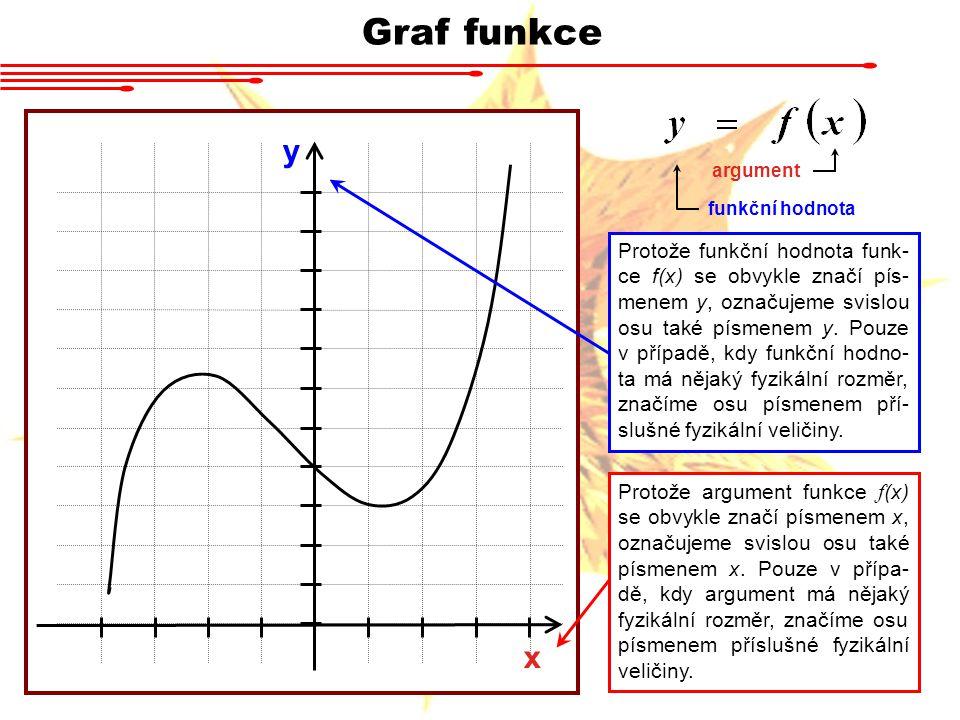 Graf funkce Protože funkční hodnota funk- ce f(x) se obvykle značí pís- menem y, označujeme svislou osu také písmenem y. Pouze v případě, kdy funkční