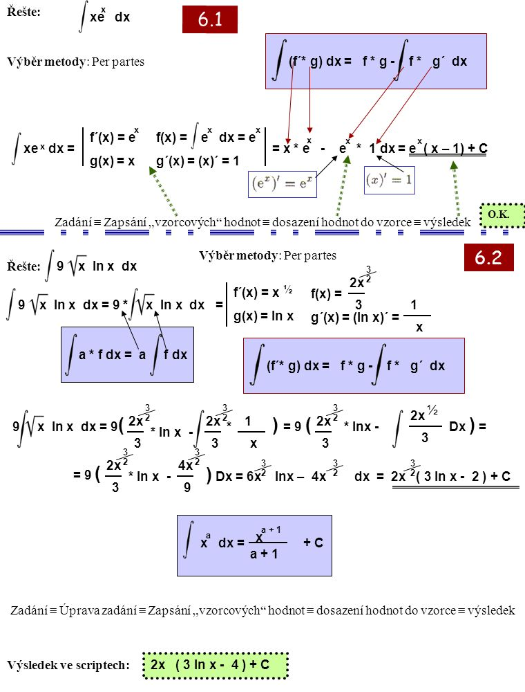 Řešte: xe dx x Výběr metody: Per partes (f´* g) dx = f * g - f * g´ dxxe dx = x f´(x) = e g(x) = x x f(x) = e dx = e g´(x) = (x)´ = 1 xx = x * e - e *