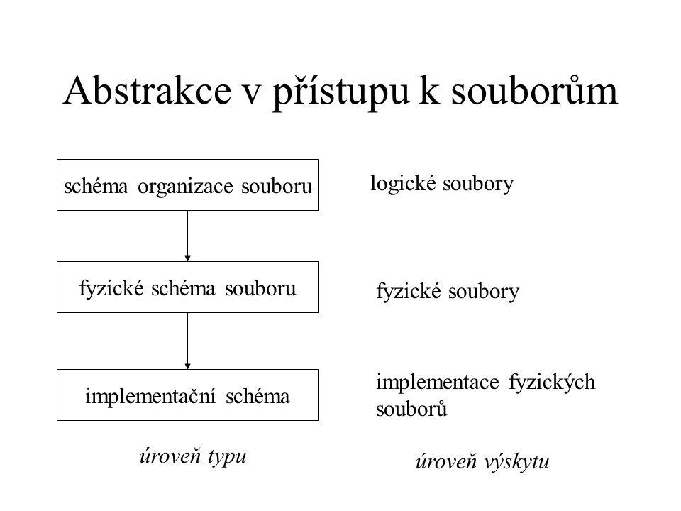 Abstrakce v přístupu k souborům schéma organizace souboru fyzické schéma souboru implementační schéma úroveň typu logické soubory fyzické soubory implementace fyzických souborů úroveň výskytu