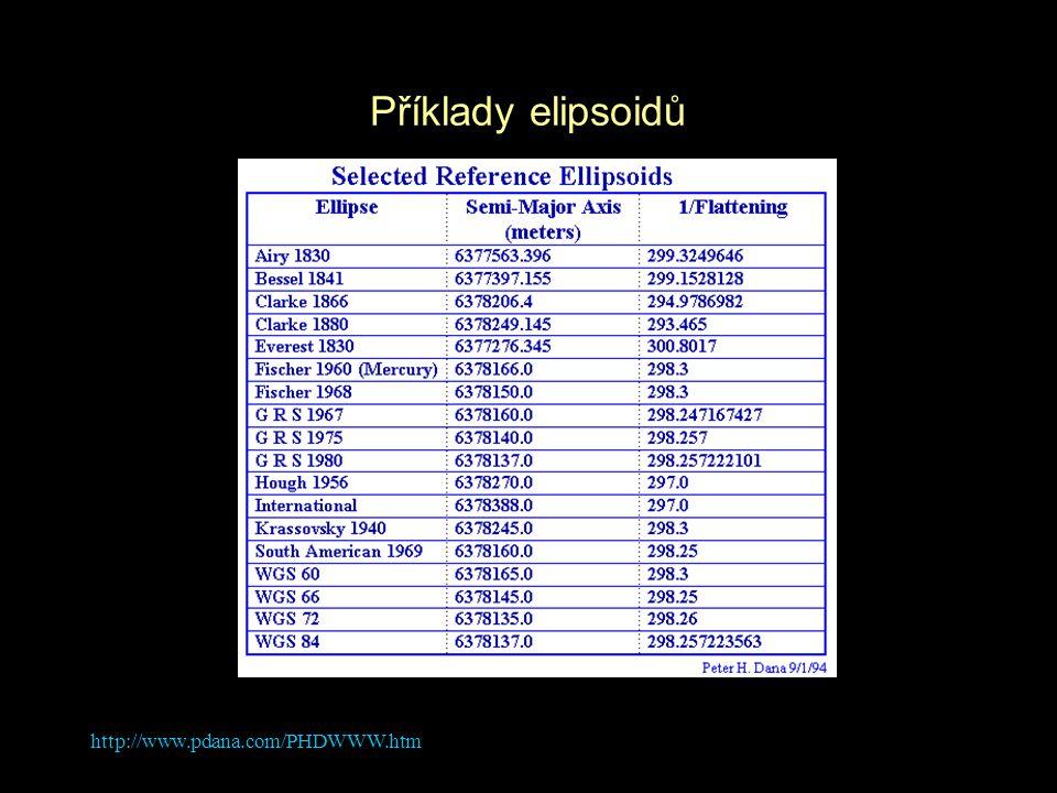 http://www.pdana.com/PHDWWW.htm Příklady elipsoidů