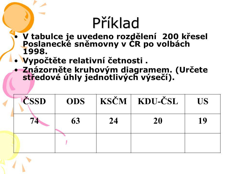 Příklad V tabulce je uvedeno rozdělení 200 křesel Poslanecké sněmovny v ČR po volbách 1998. Vypočtěte relativní četnosti. Znázorněte kruhovým diagrame