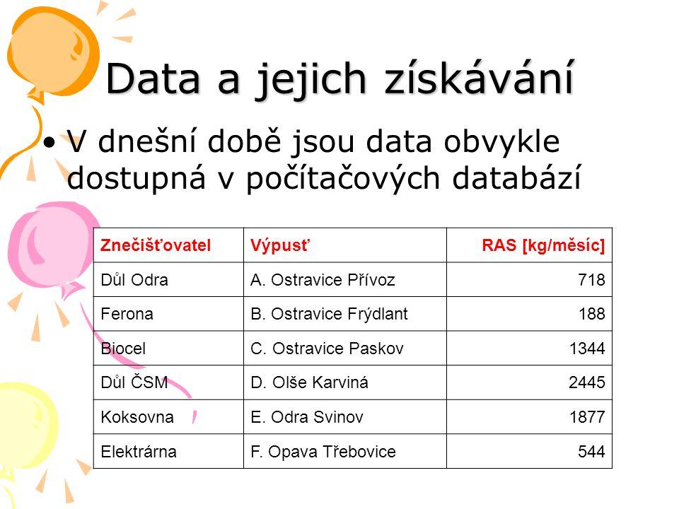 Data a jejich získávání V dnešní době jsou data obvykle dostupná v počítačových databází ZnečišťovatelVýpusťRAS [kg/měsíc] Důl OdraA. Ostravice Přívoz