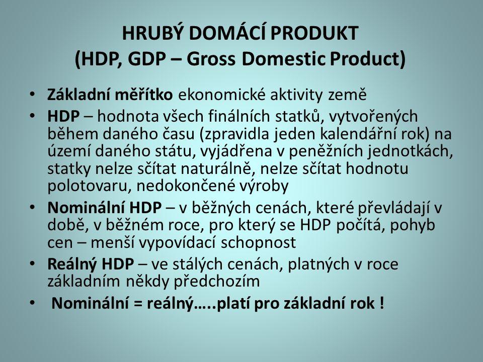 HRUBÝ DOMÁCÍ PRODUKT (HDP, GDP – Gross Domestic Product) Základní měřítko ekonomické aktivity země HDP – hodnota všech finálních statků, vytvořených b