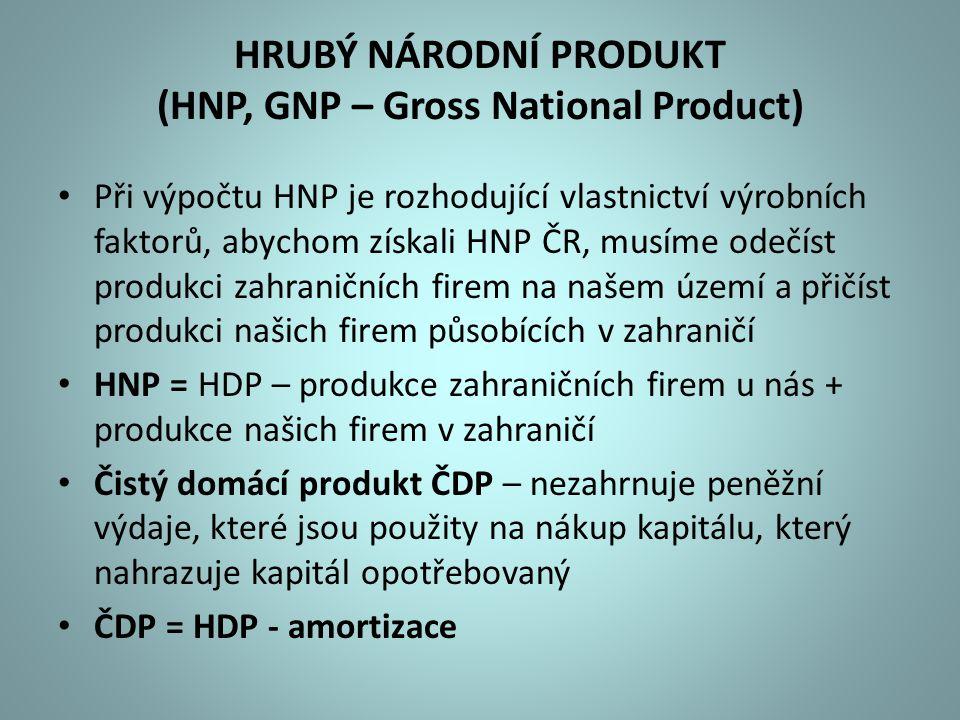 HRUBÝ NÁRODNÍ PRODUKT (HNP, GNP – Gross National Product) Při výpočtu HNP je rozhodující vlastnictví výrobních faktorů, abychom získali HNP ČR, musíme