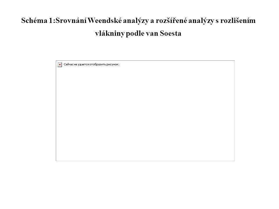 Schéma 1:Srovnání Weendské analýzy a rozšířené analýzy s rozlišením vlákniny podle van Soesta