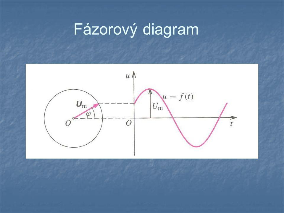 Činný výkon střídavého proudu Časový diagram výkonu v obvodu střídavého proudu při a) 0 <  <  / 2, b)  =  / 2.