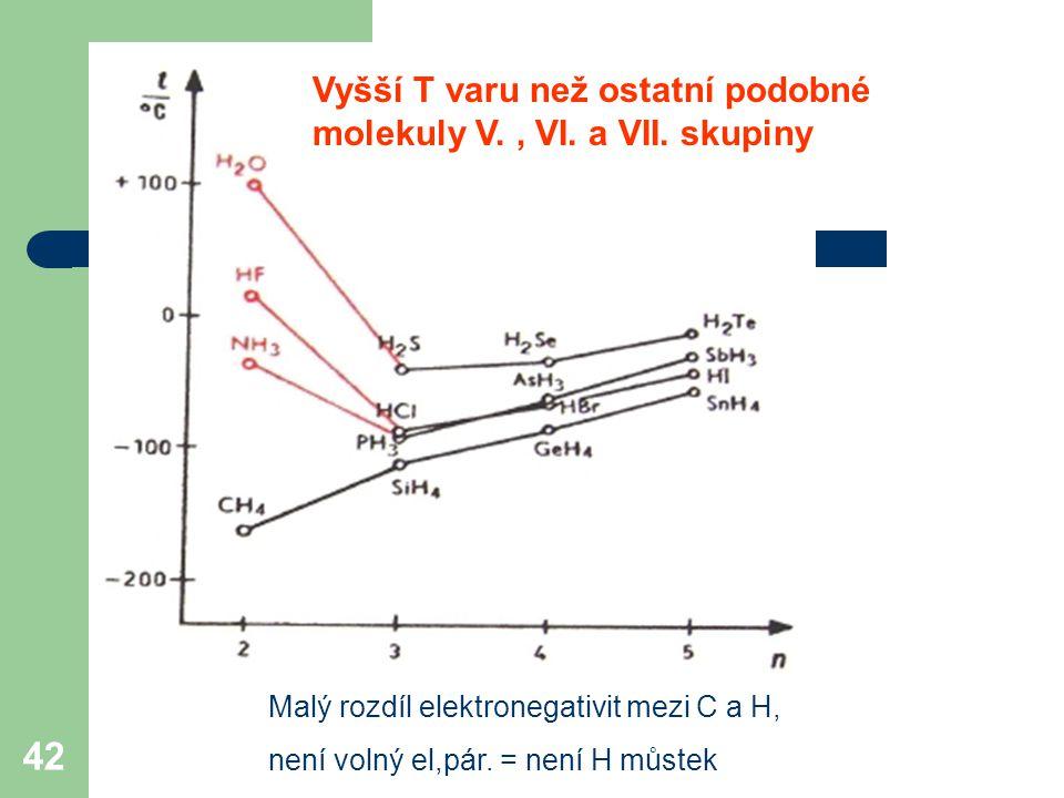 42 Vyšší T varu než ostatní podobné molekuly V., VI.