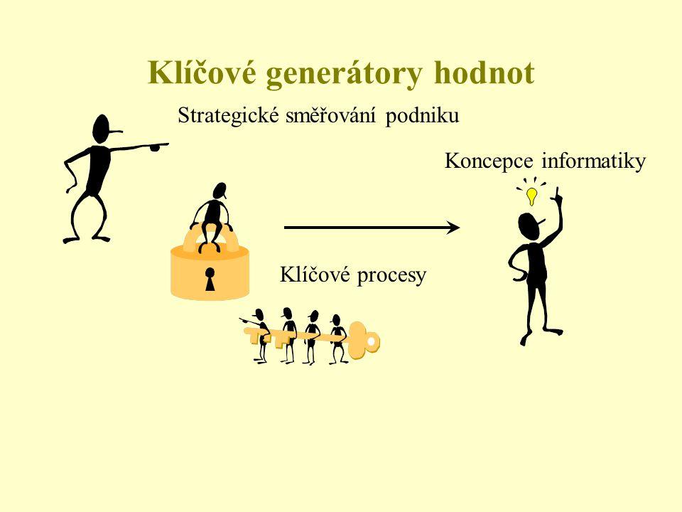Strategické směřování podniku Koncepce informatiky Klíčové procesy Klíčové generátory hodnot