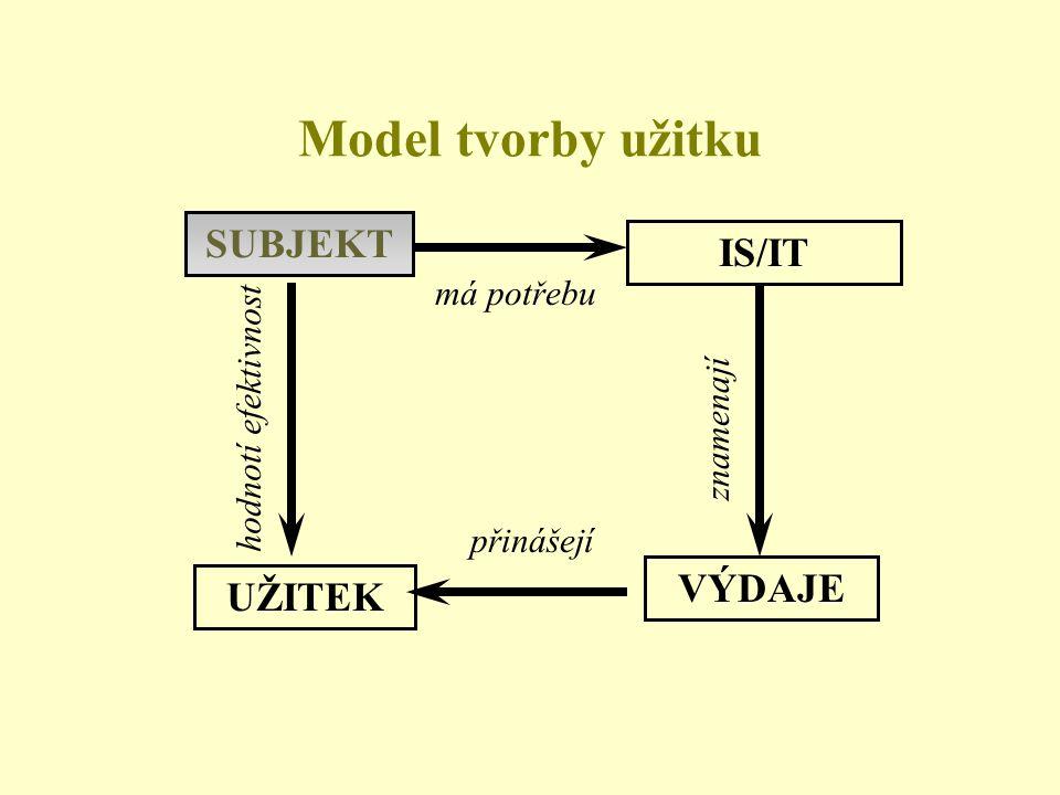 SUBJEKT IS/IT UŽITEK VÝDAJE má potřebu přinášejí znamenají hodnotí efektivnost Model tvorby užitku