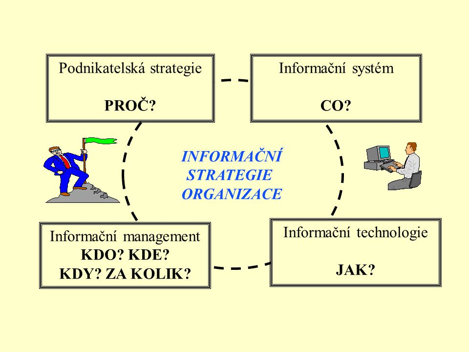 Podnikatelská strategie PROČ? Informační systém CO? Informační technologie JAK? Informační management KDO? KDE? KDY? ZA KOLIK? INFORMAČNÍ STRATEGIE OR